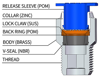 constuction of Push in Fittings